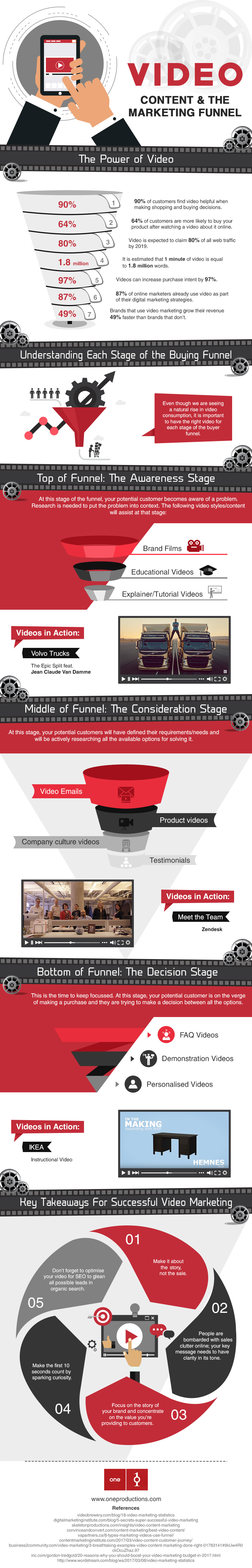 Video Content Role in Marketing Funnel Infographic
