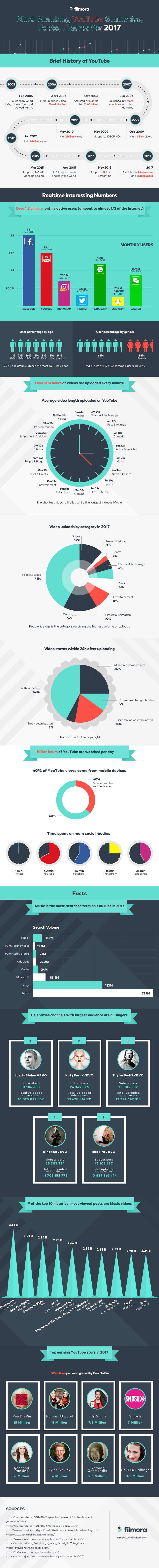 YouTube Facts Infographic, YouTube History
