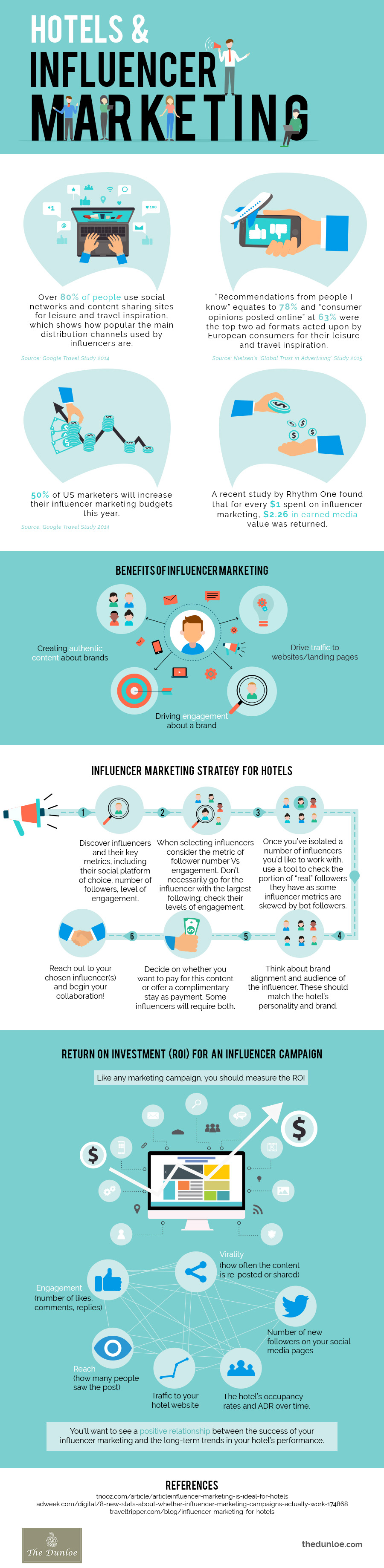 Influencer Marketing Hotels Infographic