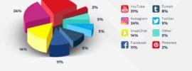 top social media trends 2018